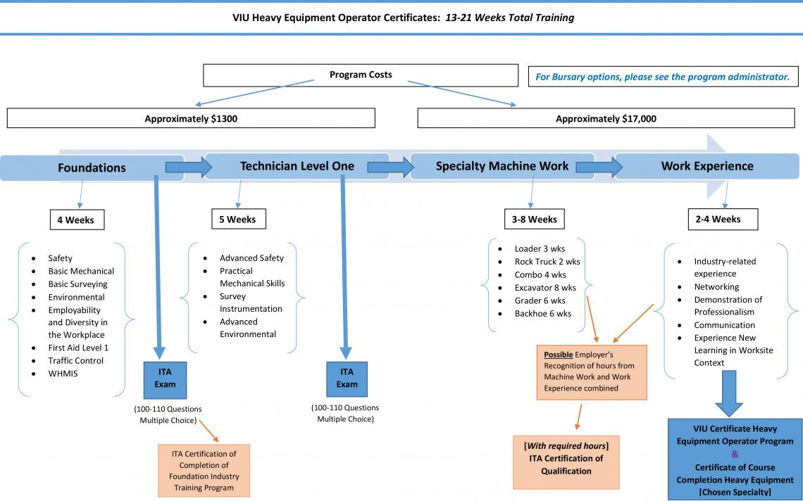 HEO Certificate Program Flowchart